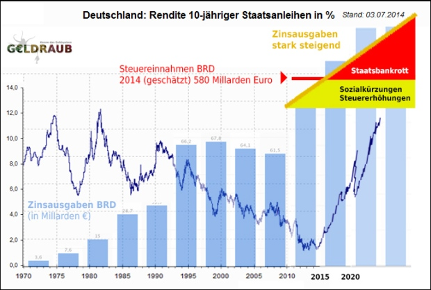 zinsen_staatsschulden_deutschland_future_2