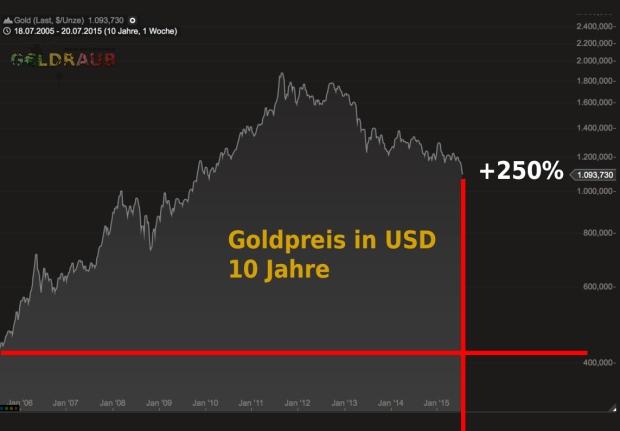 gold_10y_2015_geldraub